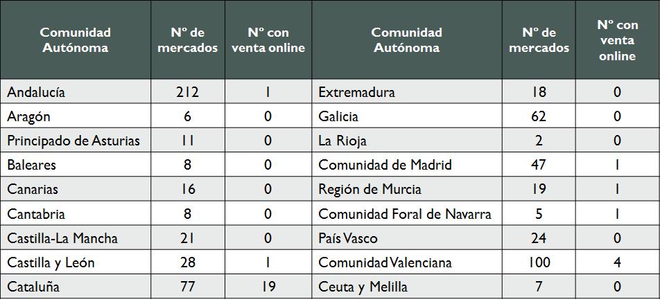 79bb52e5daa Estudio de Benchmarking sobre venta online en los mercados municipales  españoles 2