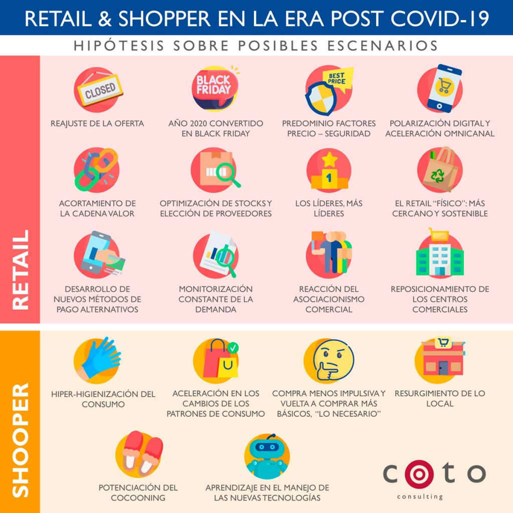 INFORME RETAIL & SHOPPER EN LA ERA POST COVID-19