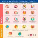 Retail & Shopper en la Era Post Covid-19